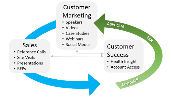 Customer Advocate Ecosystem
